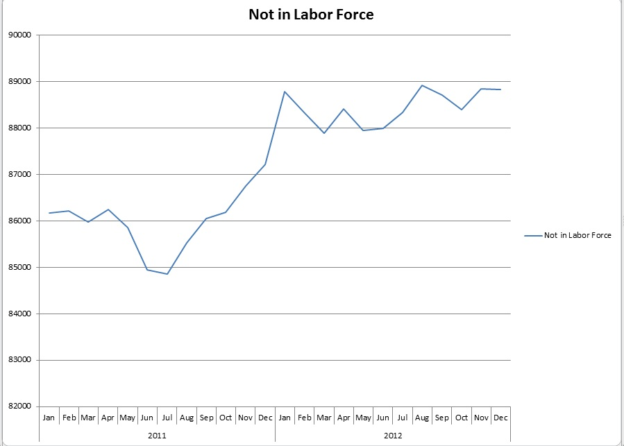 After a small dip in 2011 the Number of Those Not In The Labor Force Exploded and Now is Moving Laterally