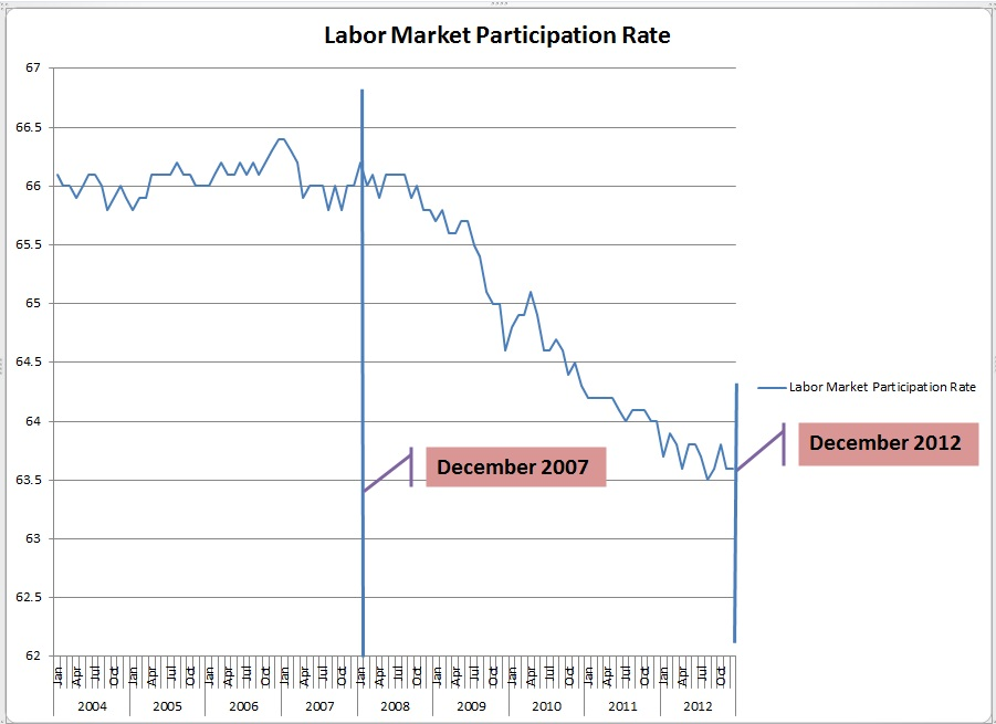 A historically Stable Participation Rate Has not Begun to Recover From a Collapse that Began in 2007