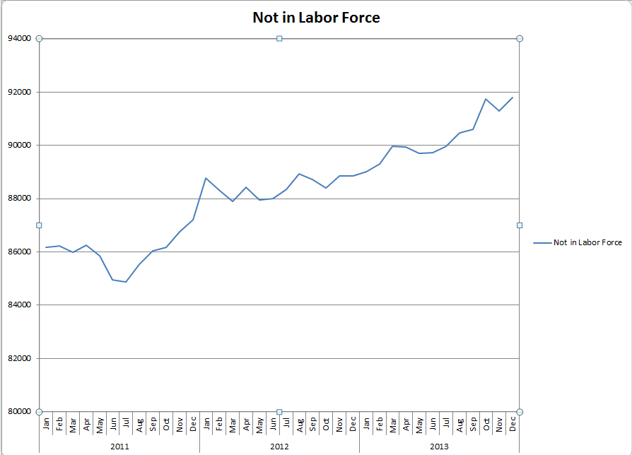 Not in Labor Force 1-14