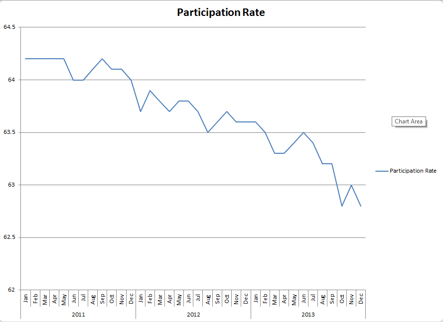 Participation Rate 1-14
