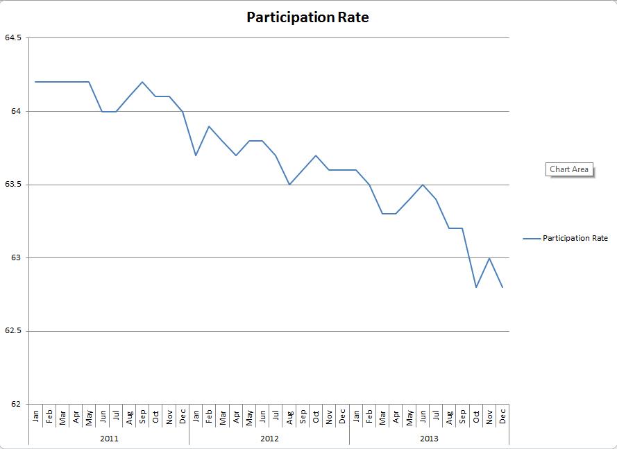 Participation Rate 1-14