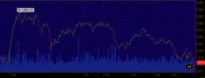 Futures after news May 2 2014