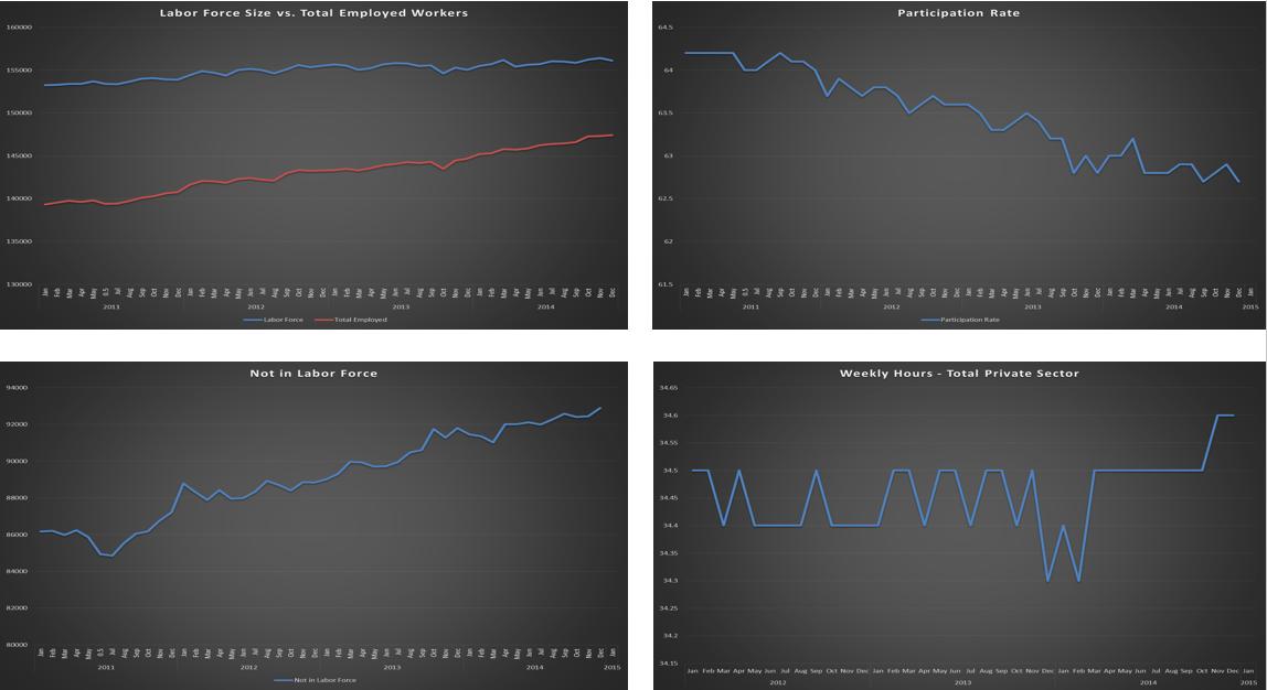 Graphs - 2011-2015