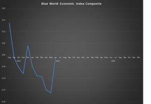 June 2015 Graph