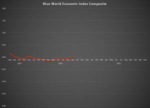 September 2015 Graph