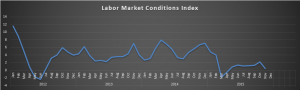 Labor Market Conditions Index 12-15