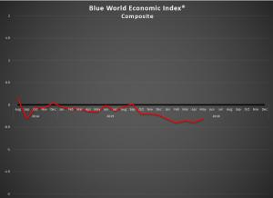 BWEI Chart May 2016